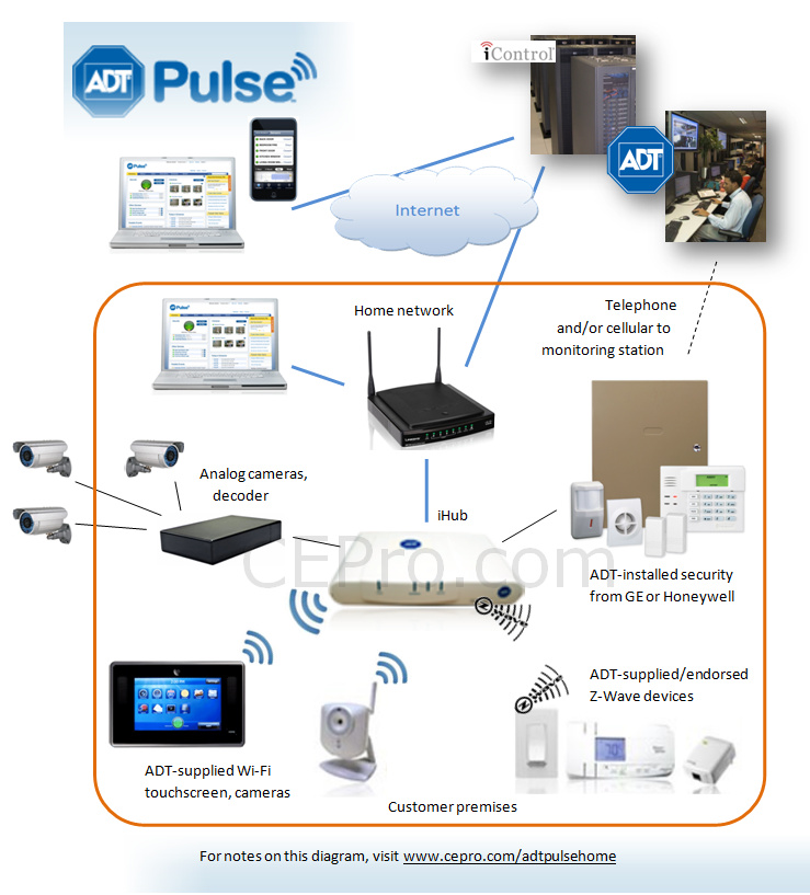 ADT Pulse old ecosystem