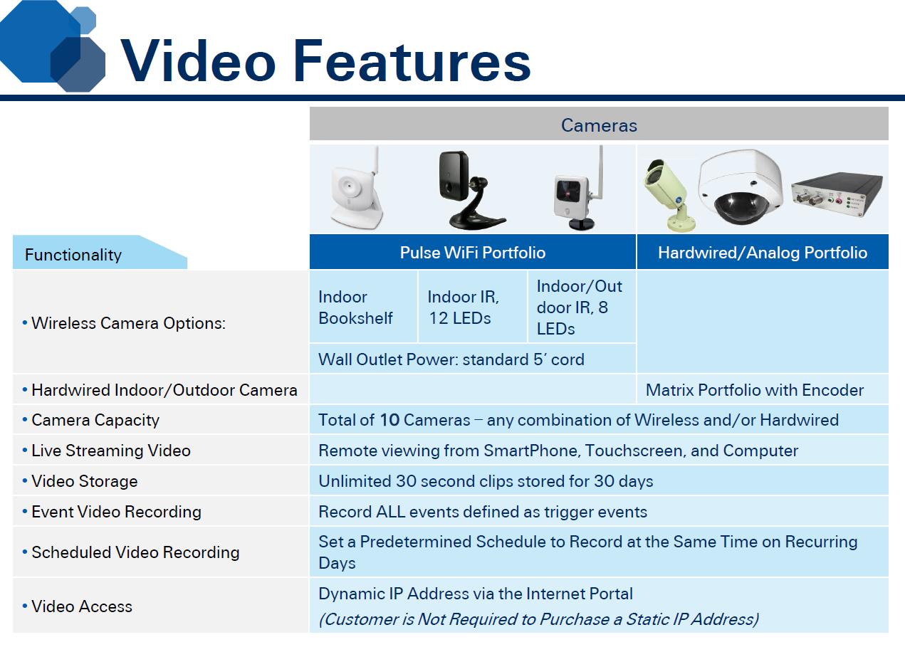 Adt Pulse Icamera 1000 Low Light Wireless Black Camera